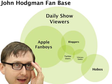 Hodgman-Fans